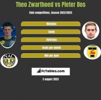 Theo Zwarthoed vs Pieter Bos h2h player stats