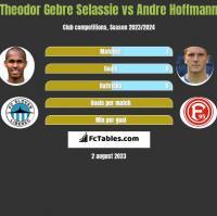 Theodor Gebre Selassie vs Andre Hoffmann h2h player stats