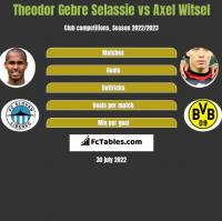 Theodor Gebre Selassie vs Axel Witsel h2h player stats