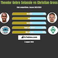 Theodor Gebre Selassie vs Christian Gross h2h player stats