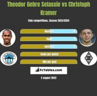Theodor Gebre Selassie vs Christoph Kramer h2h player stats