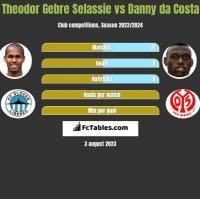 Theodor Gebre Selassie vs Danny da Costa h2h player stats