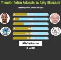 Theodor Gebre Selassie vs Davy Klaassen h2h player stats