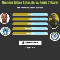Theodor Gebre Selassie vs Denis Zakaria h2h player stats