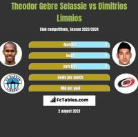Theodor Gebre Selassie vs Dimitrios Limnios h2h player stats