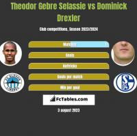 Theodor Gebre Selassie vs Dominick Drexler h2h player stats