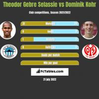 Theodor Gebre Selassie vs Dominik Kohr h2h player stats