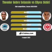 Theodor Gebre Selassie vs Ellyes Skhiri h2h player stats