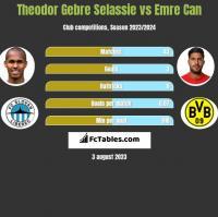 Theodor Gebre Selassie vs Emre Can h2h player stats
