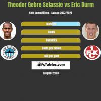 Theodor Gebre Selassie vs Eric Durm h2h player stats
