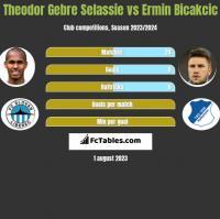 Theodor Gebre Selassie vs Ermin Bicakcic h2h player stats
