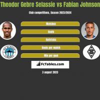 Theodor Gebre Selassie vs Fabian Johnson h2h player stats