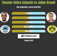 Theodor Gebre Selassie vs Julian Brandt h2h player stats