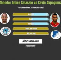 Theodor Gebre Selassie vs Kevin Akpoguma h2h player stats