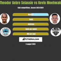 Theodor Gebre Selassie vs Kevin Moehwald h2h player stats
