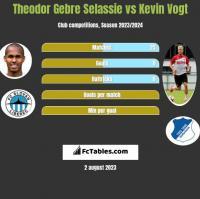 Theodor Gebre Selassie vs Kevin Vogt h2h player stats