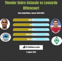 Theodor Gebre Selassie vs Leonardo Bittencourt h2h player stats