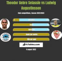 Theodor Gebre Selassie vs Ludwig Augustinsson h2h player stats