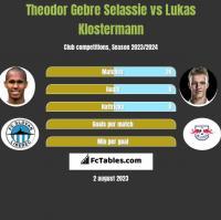 Theodor Gebre Selassie vs Lukas Klostermann h2h player stats