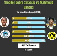 Theodor Gebre Selassie vs Mahmoud Dahoud h2h player stats