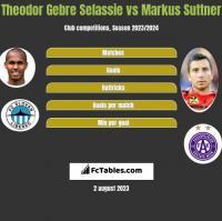Theodor Gebre Selassie vs Markus Suttner h2h player stats