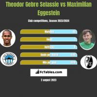 Theodor Gebre Selassie vs Maximilian Eggestein h2h player stats
