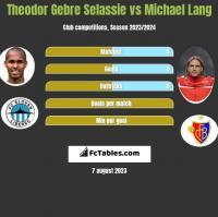 Theodor Gebre Selassie vs Michael Lang h2h player stats