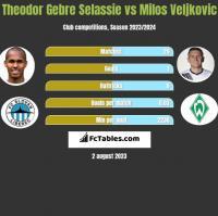 Theodor Gebre Selassie vs Milos Veljkovic h2h player stats