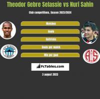 Theodor Gebre Selassie vs Nuri Sahin h2h player stats
