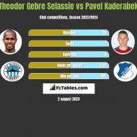 Theodor Gebre Selassie vs Pavel Kaderabek h2h player stats