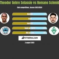 Theodor Gebre Selassie vs Romano Schmid h2h player stats