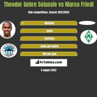 Theodor Gebre Selassie vs Marco Friedl h2h player stats