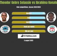 Theodor Gebre Selassie vs Ibrahima Konate h2h player stats