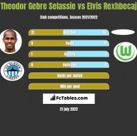 Theodor Gebre Selassie vs Elvis Rexhbecaj h2h player stats