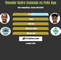 Theodor Gebre Selassie vs Felix Agu h2h player stats