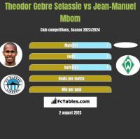 Theodor Gebre Selassie vs Jean-Manuel Mbom h2h player stats