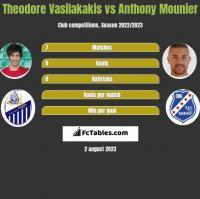 Theodore Vasilakakis vs Anthony Mounier h2h player stats