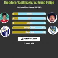 Theodore Vasilakakis vs Bruno Felipe h2h player stats