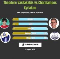 Theodore Vasilakakis vs Charalampos Kyriakou h2h player stats