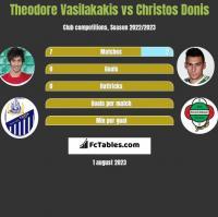 Theodore Vasilakakis vs Christos Donis h2h player stats