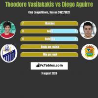 Theodore Vasilakakis vs Diego Aguirre h2h player stats