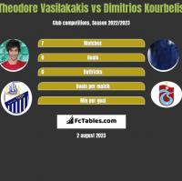 Theodore Vasilakakis vs Dimitrios Kourbelis h2h player stats