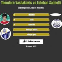 Theodore Vasilakakis vs Esteban Sachetti h2h player stats