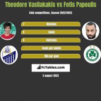 Theodore Vasilakakis vs Fotis Papoulis h2h player stats