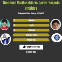 Theodore Vasilakakis vs Javier Horacio Umbides h2h player stats