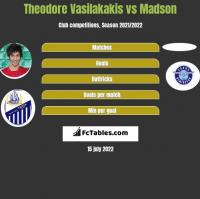 Theodore Vasilakakis vs Madson h2h player stats