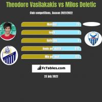 Theodore Vasilakakis vs Milos Deletic h2h player stats
