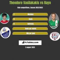 Theodore Vasilakakis vs Rayo h2h player stats