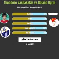 Theodore Vasilakakis vs Roland Ugrai h2h player stats