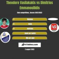 Theodore Vasilakakis vs Dimitrios Emmanouilidis h2h player stats